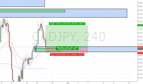 CADJPY: CADJPY Long (Supply & Demand)