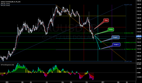 XAUUSD: Gold Daily Short