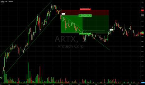 ARTX: this is the strategy i want to focus on, same applies to long