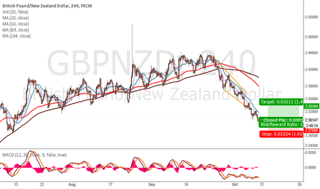 GBPNZD: long GBPNZD at 2.3 as planned