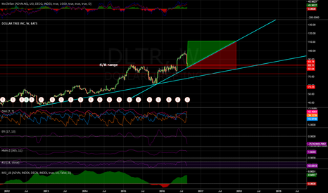 DLTR: Dollar Tree long
