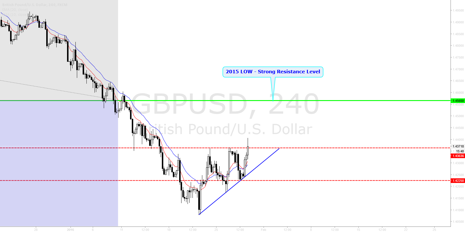 GBPUSD Bullish Retracement.  Waiting for close above 1.4360