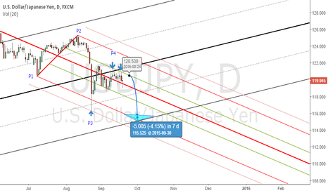 USDJPY: Downtrend in play