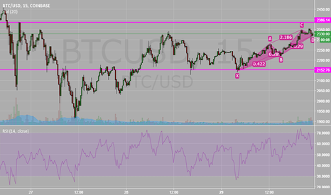 BTCUSD: BULLISH CYPHER