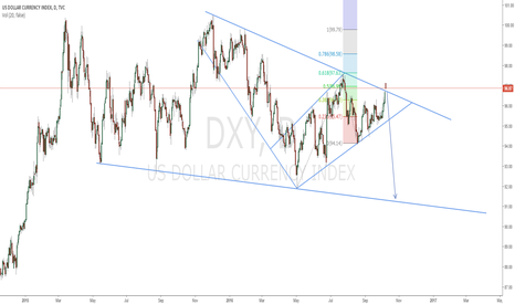 DXY: DOLLAR DIVE