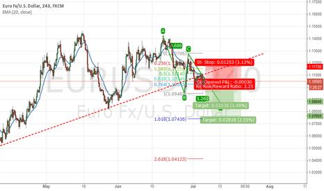 EURUSD: New targets for short position