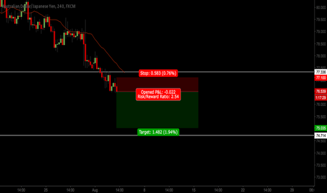 AUDJPY: continuation to D2 extension on the fib