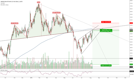 AWK: AWK(Daily). Head and Shoulders Top. (Retest).