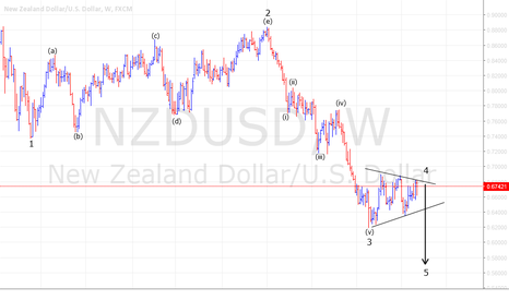 NZDUSD: NZD/USD Weekly outlook