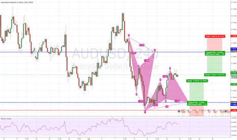 AUDUSD: Update on cypher's on AUDUSD
