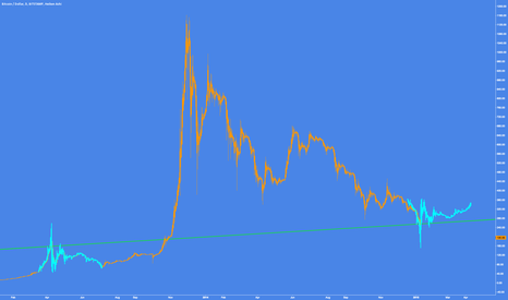 BTCUSD: Is The Ultimate Question Being Answered?