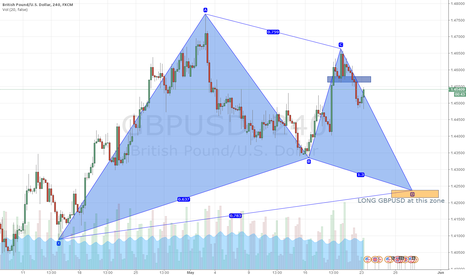 GBPUSD: GBPUSD potential Gartley