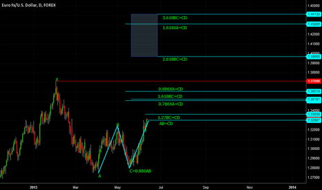 EURUSD: Major Harmonic Upside Targets