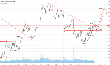 SLV: SLV retest of up leg 1 continued... (by Got Goldies)