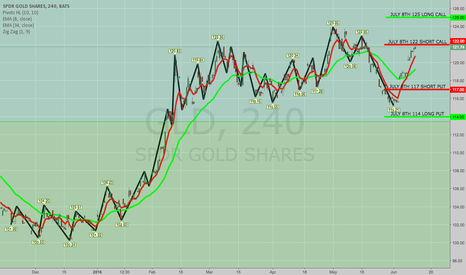 GLD: CLOSED GLD JUNE 17 113/116 SPV; ROLLED CALL SIDE