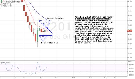 CLX2015: WEEKLY Crude Chart