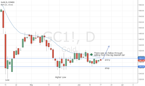 GC1!: Spot Gold - Potential Long for 17 Jun 2013 Week