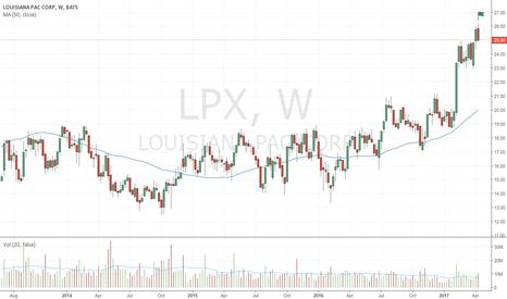 LPX: Bearish up-thrust