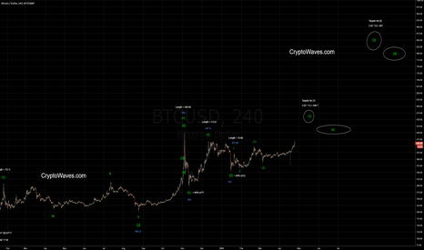 BTCUSD: BTC / USD in Potential Wave [3] - Updated Chart