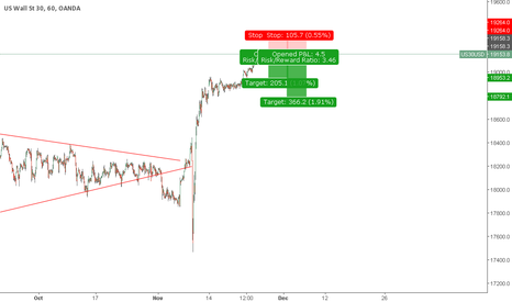 US30USD: US Wall Short Setup