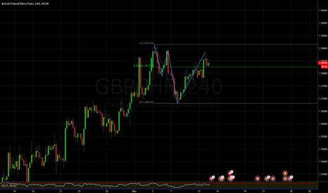 GBPCHF: GBPCHF 4h chart 2618 setup