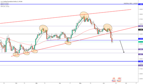 USDCAD: USDCAD Head and Shoulders Pattern Short