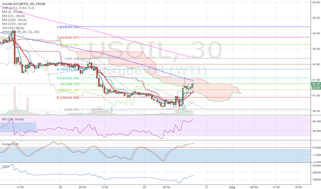 USOIL: will the 50 fib hold?