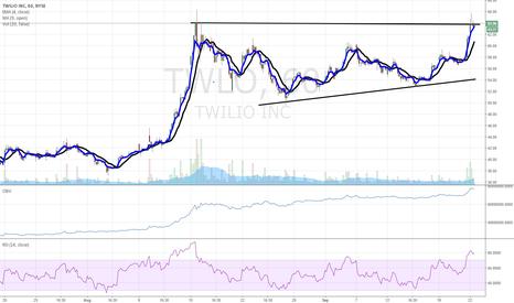TWLO: $TWLO breakout chart