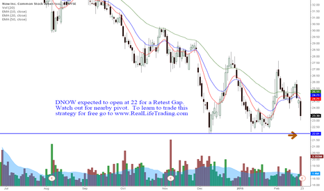 DNOW: DNOW Day Trade Retest Gap (Brad Reed Feb23,2015)