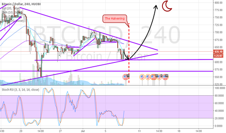 BTCUSD: We're approaching The Halvening!