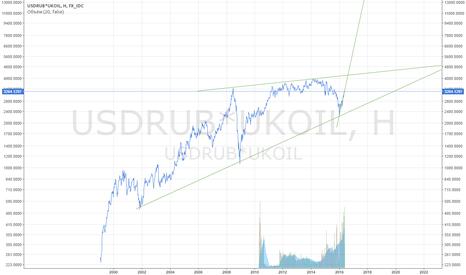 USDRUB*UKOIL: Бочка нефти в рублях, прогноз на ближайшие 2 года