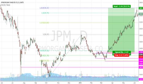 JPM: JPM CALL 58.91% FIBO