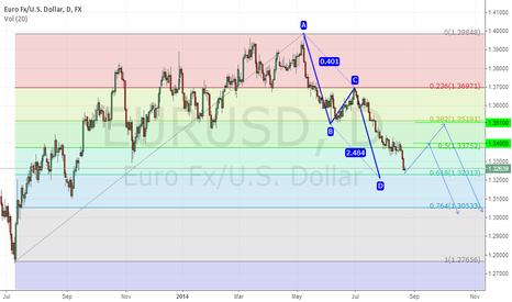 EURUSD: ABCD EUR/USD