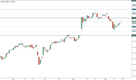 IPHI: IPHI trading range