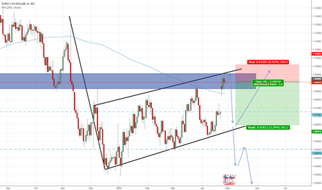 EURUSD: EUR USD Daily Short