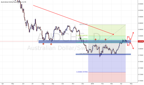 AUDCHF: Trade what you see not what you think