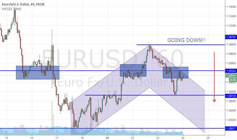 EURUSD: Going Down!!