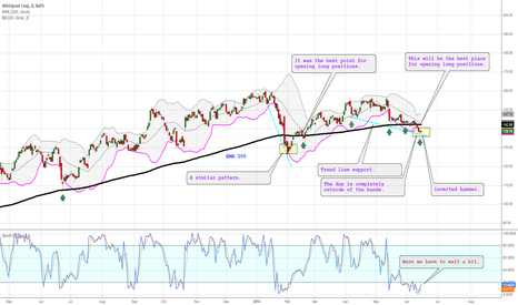 WHR: Confirmed rise above EMA 200 will mean very bullish signal.