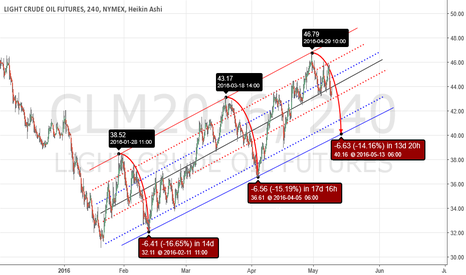 CLM2016: General guide of WTI corrections - Feb Rally