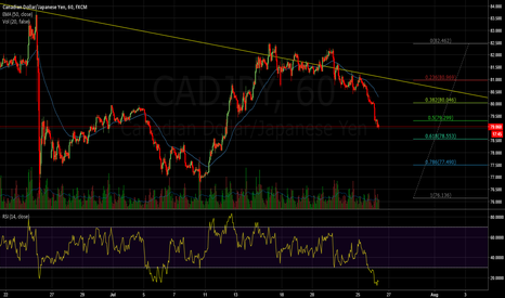 CADJPY: CadJpy coming close to 618 retracement, extremely oversold.