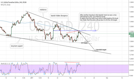 USDCAD: USDCAD downside expected