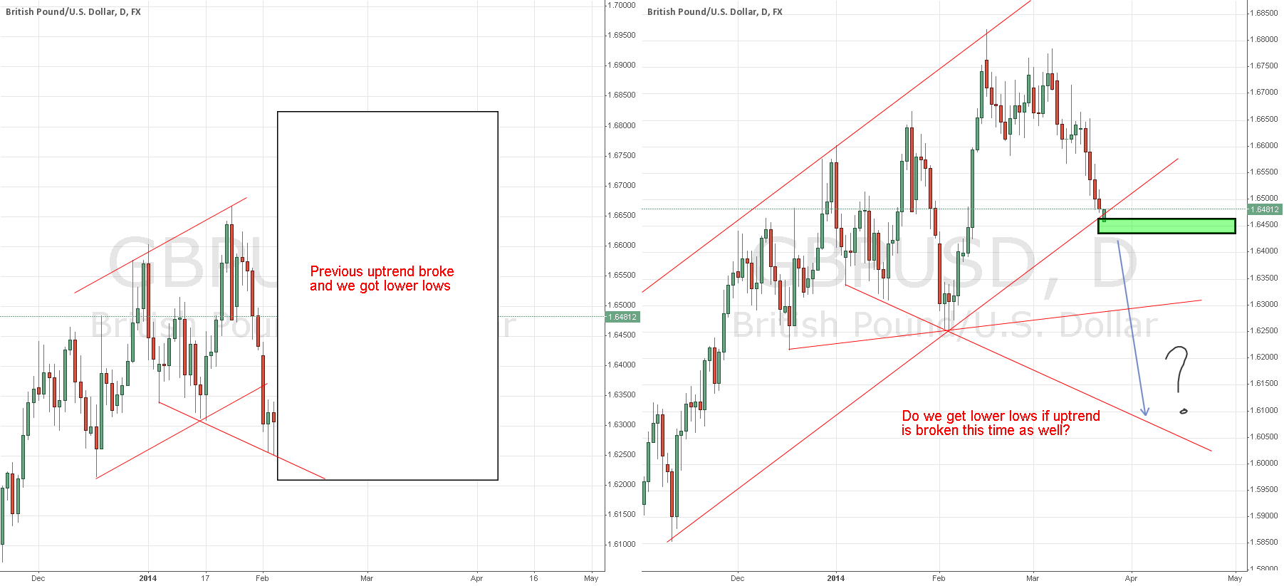 Why 1.6250 might not hold on GBPUSD