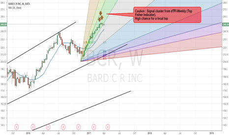 BCR: BCR- High chance for trend reversal
