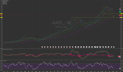 AAPL: Downside for Apple