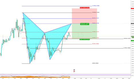 USDCAD: USDCAD Bear Gartley Pattern