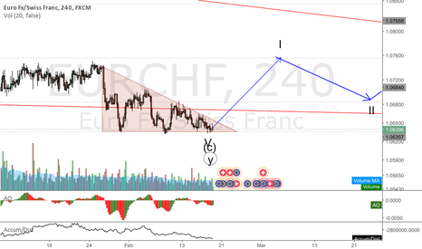 EURCHF: EURCHF Compressing in a triangle forming a bottom