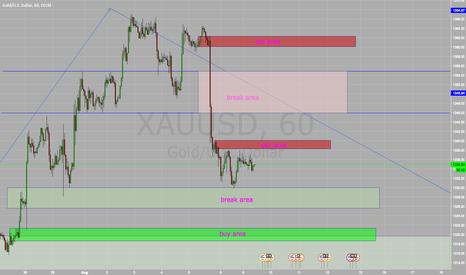 XAUUSD: trading idea 9/8/2016