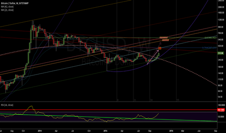 BTCUSD: Just getting started