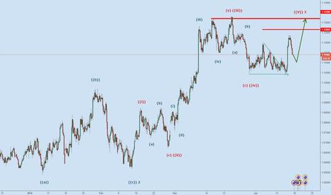 AUDNZD: Hedge Fund Elliott Wave structure for AUDNZD (4 hours TF)