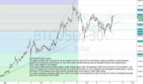 BTCUSD: BITCOIN: BTCUSD Unwinding - good space for day traders today